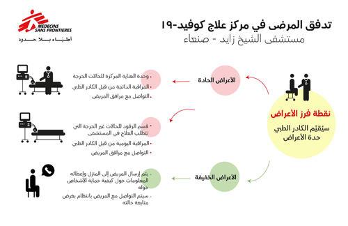 علاج كوفيد-19 في مستشفى الشيخ زايد في العاصمة اليمنية صنعاء