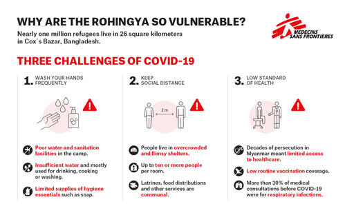 Infographic (JPG) – COVID-19 and Rohingya refugee population – EN