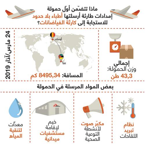 Infographic AR - What are the first emergency supplies MSF sent to the flood disaster?