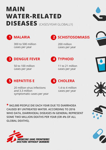 MAIN WATER-RELATED DISEASES (ENG)